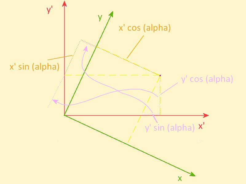 picture of transforming coordinates